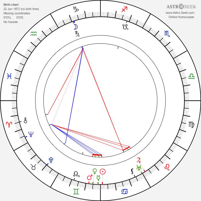 Charles Murray - Astrology Natal Birth Chart