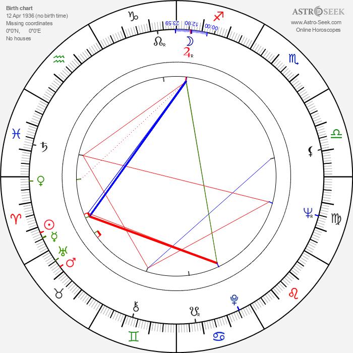 Charles Napier - Astrology Natal Birth Chart