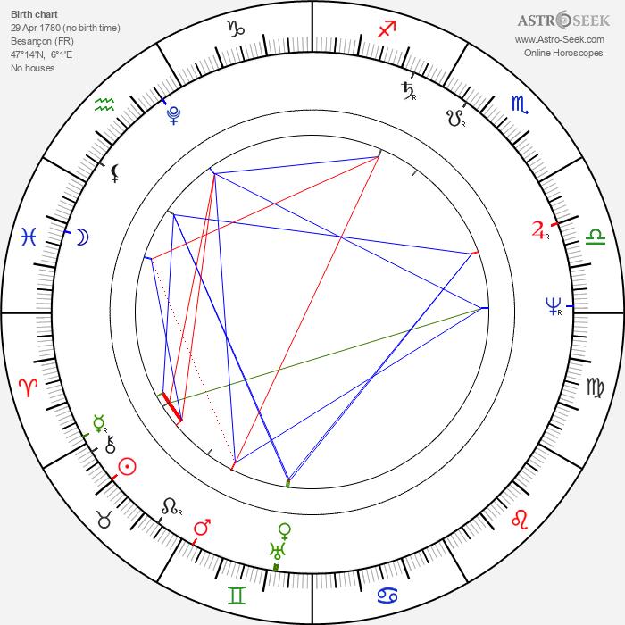 Charles Nodier - Astrology Natal Birth Chart