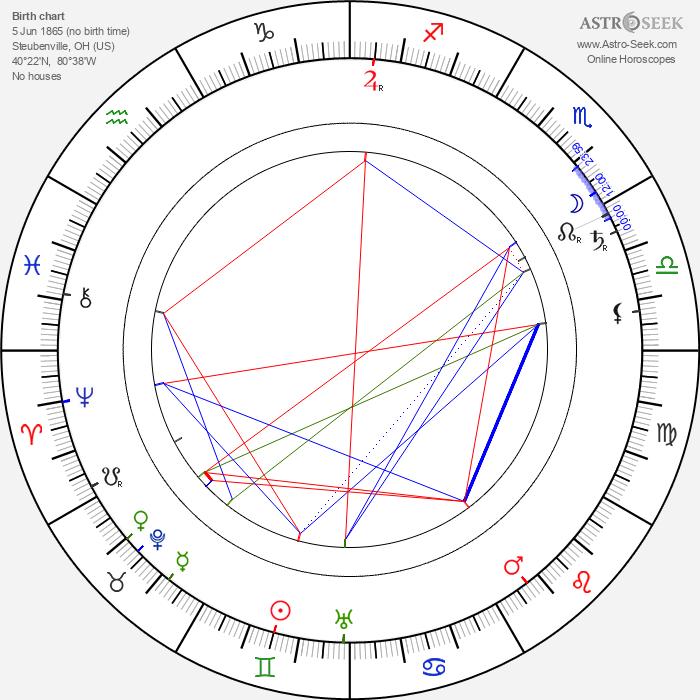Charles Ogle - Astrology Natal Birth Chart