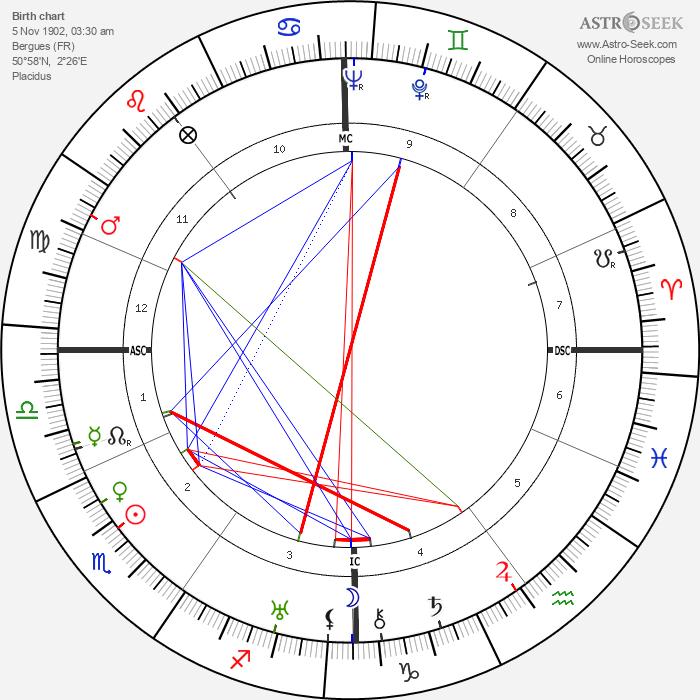 Charles Pacôme - Astrology Natal Birth Chart