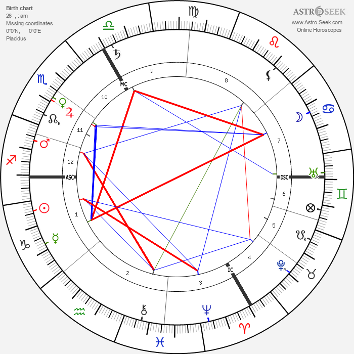 Charles Pathé - Astrology Natal Birth Chart