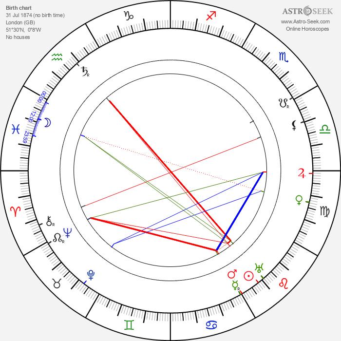 Charles Paton - Astrology Natal Birth Chart