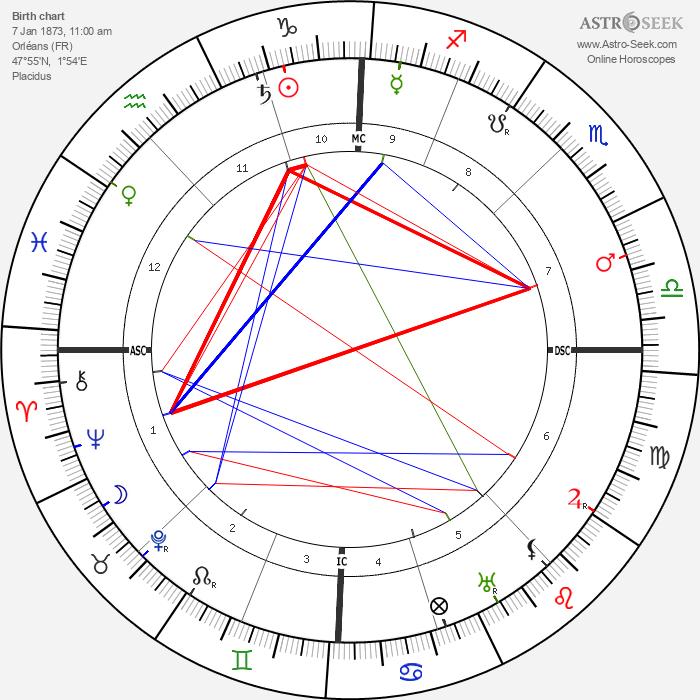 Charles Péguy - Astrology Natal Birth Chart
