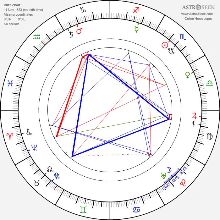 Charles Penrose - Astrology Natal Birth Chart