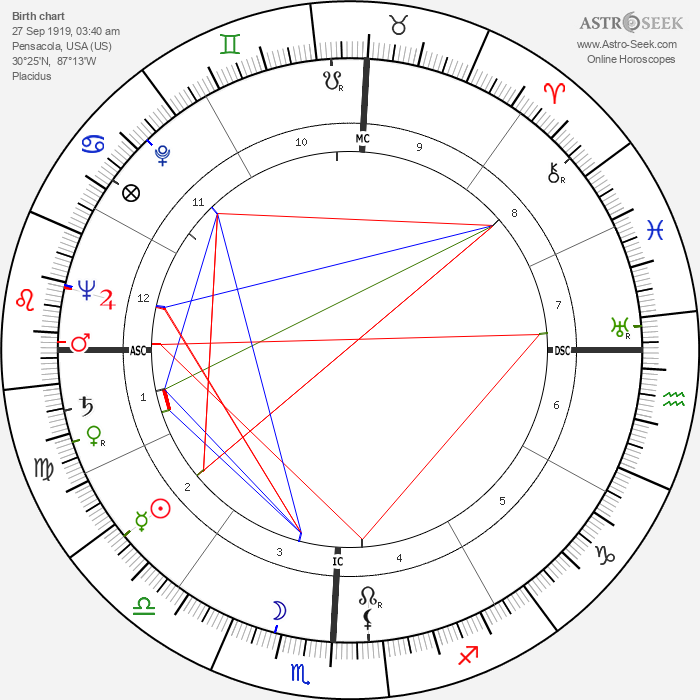 Charles Percy - Astrology Natal Birth Chart