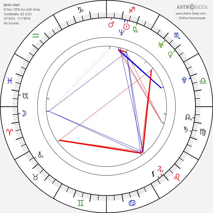 Charles Peterson - Astrology Natal Birth Chart