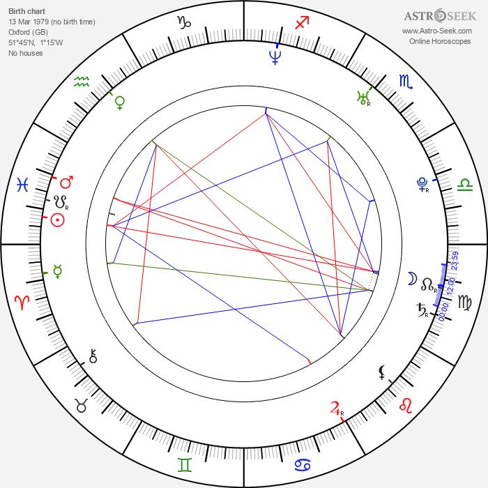 Charles Porter - Astrology Natal Birth Chart