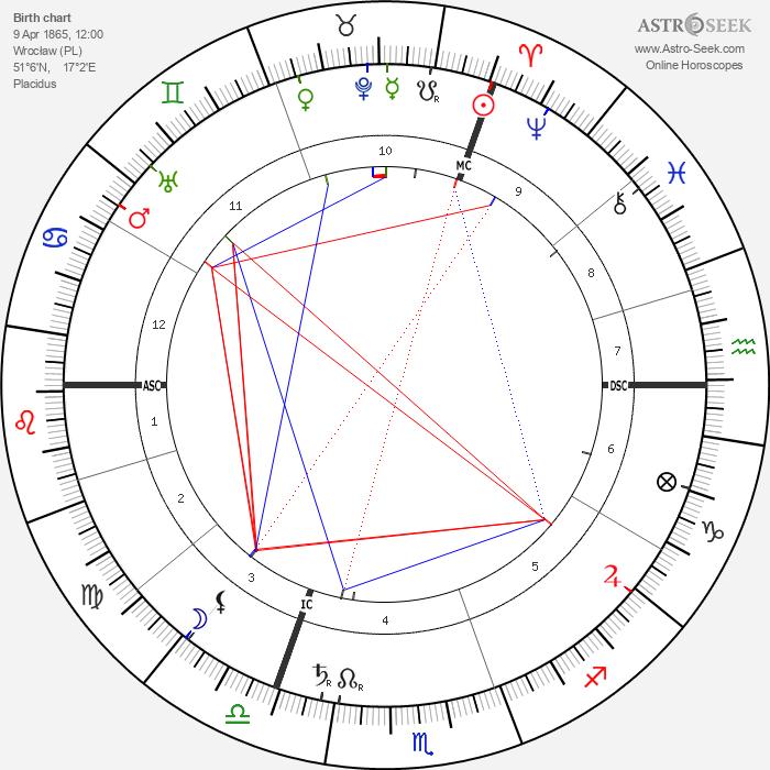 Charles Proteus Steinmetz - Astrology Natal Birth Chart