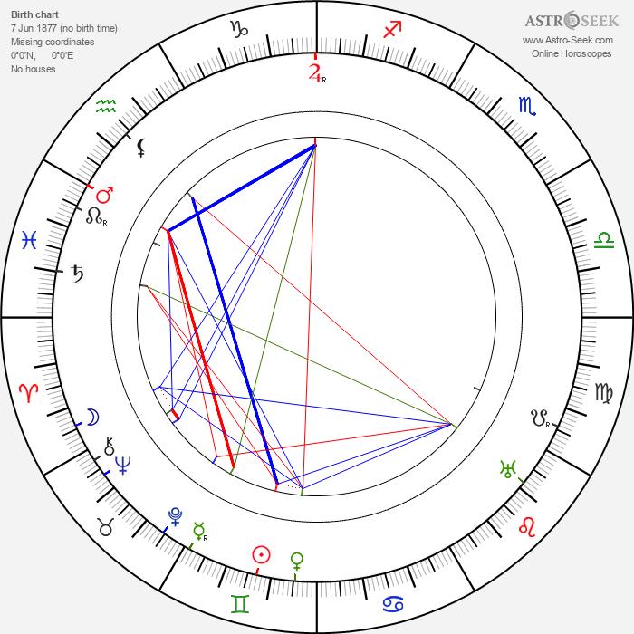 Charles R. Bowers - Astrology Natal Birth Chart