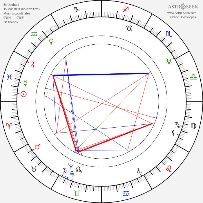 Charles Ray - Astrology Natal Birth Chart