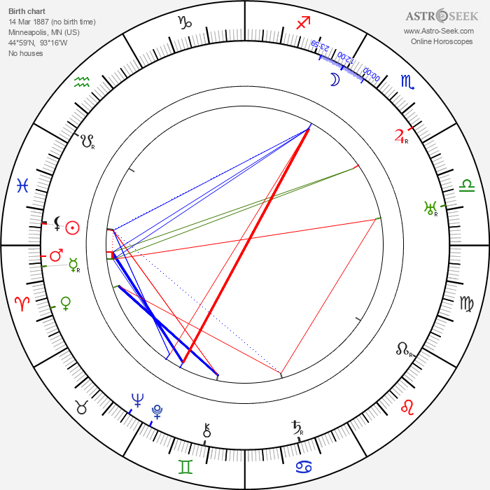 Charles Reisner - Astrology Natal Birth Chart