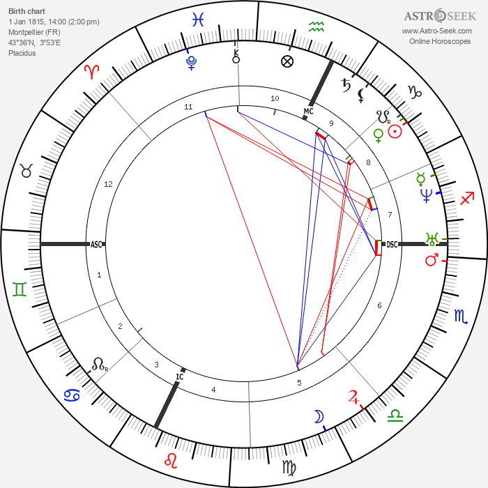 Charles Renouvier - Astrology Natal Birth Chart