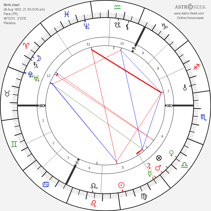 Charles Richet - Astrology Natal Birth Chart