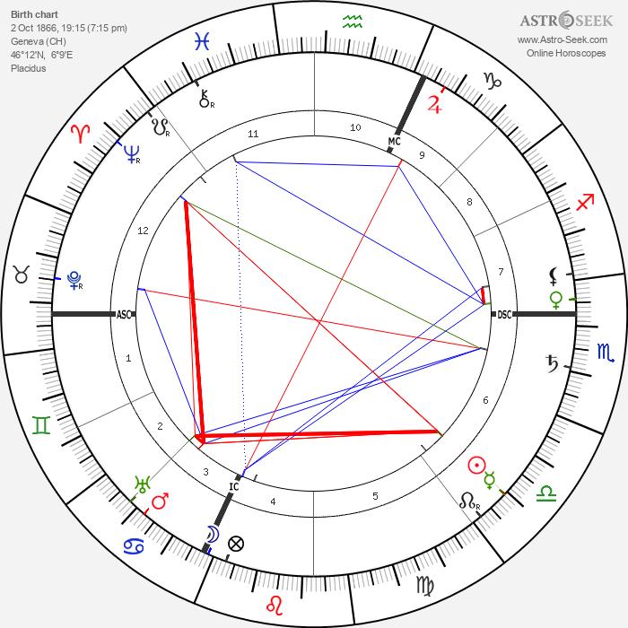 Charles Ricketts - Astrology Natal Birth Chart