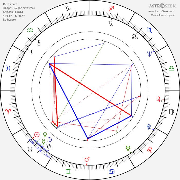 Charles Robert Carner - Astrology Natal Birth Chart