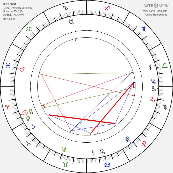 Charles Robinson - Astrology Natal Birth Chart