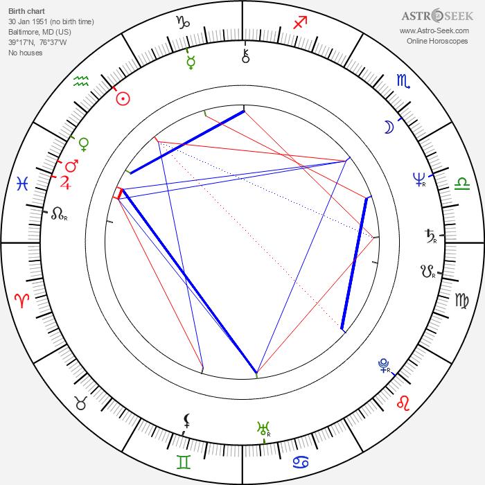 Charles S. Dutton - Astrology Natal Birth Chart