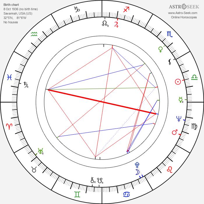 Charles S. Sanford - Astrology Natal Birth Chart