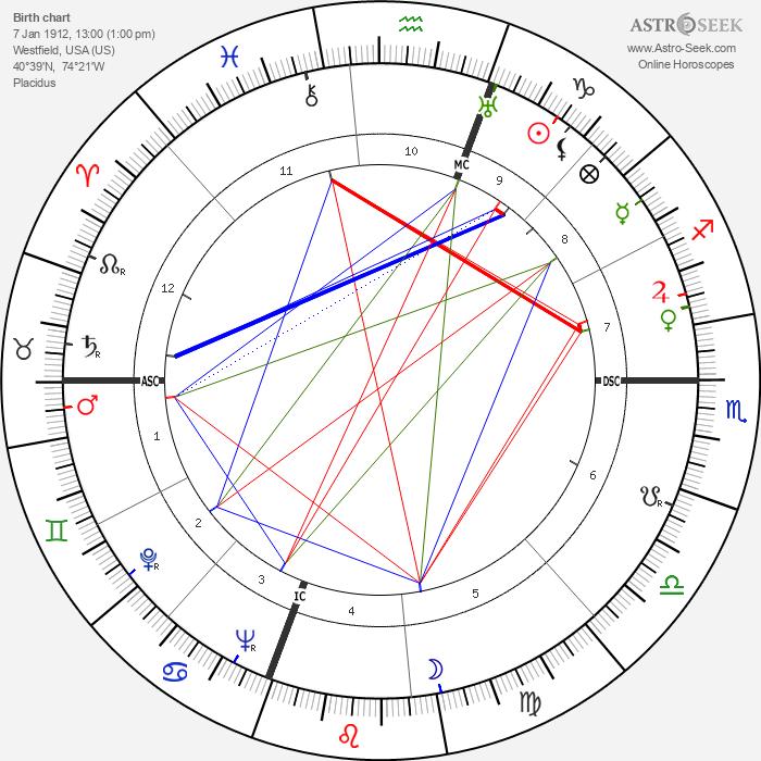 Charles Addams - Astrology Natal Birth Chart