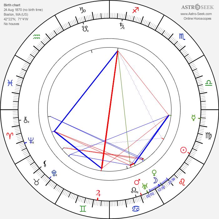 Charles Sellon - Astrology Natal Birth Chart
