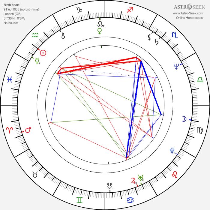 Charles Shaughnessy - Astrology Natal Birth Chart