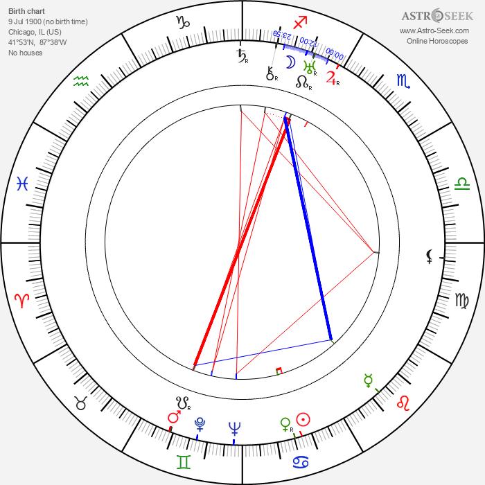 Charles Sherlock - Astrology Natal Birth Chart