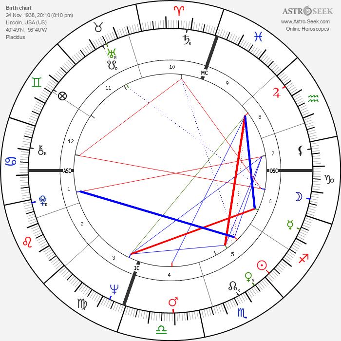 Charles Starkweather - Astrology Natal Birth Chart