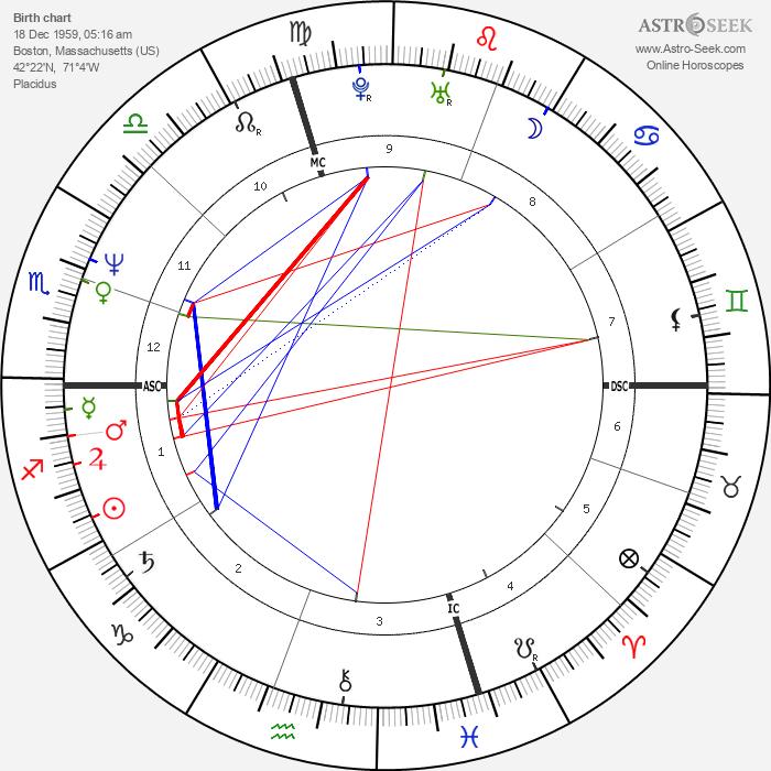 Charles Stuart - Astrology Natal Birth Chart