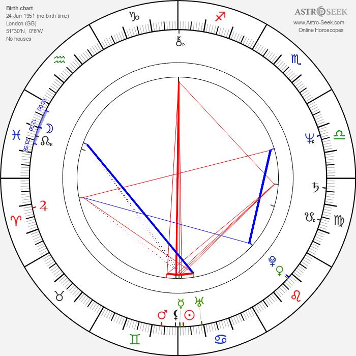 Charles Sturridge - Astrology Natal Birth Chart