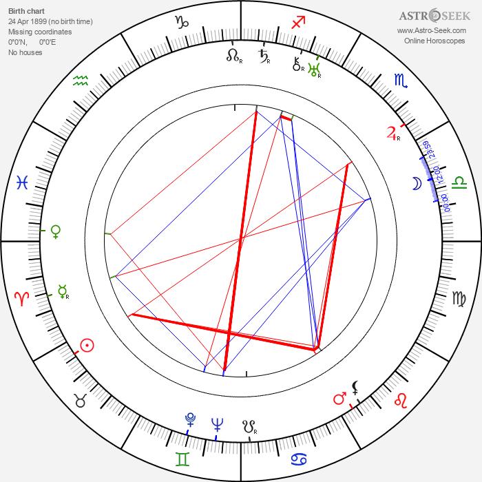 Charles Sullivan - Astrology Natal Birth Chart