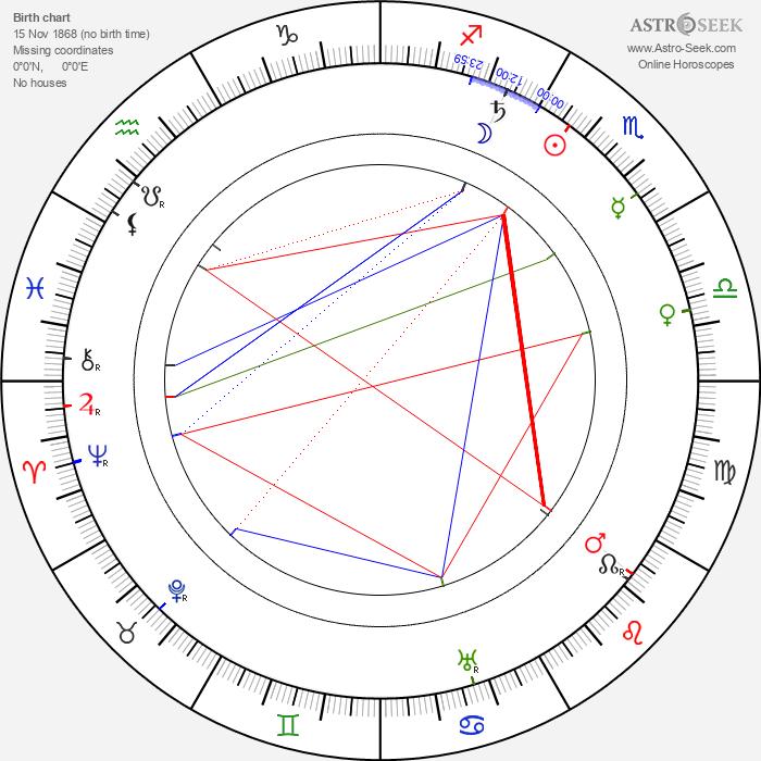 Charles Tait - Astrology Natal Birth Chart