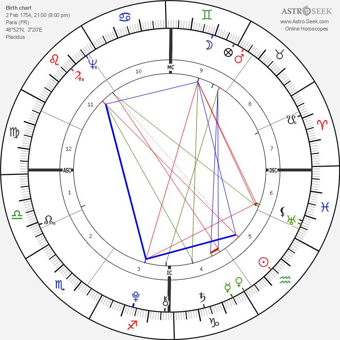 Charles Talleyrand-Perigord - Astrology Natal Birth Chart