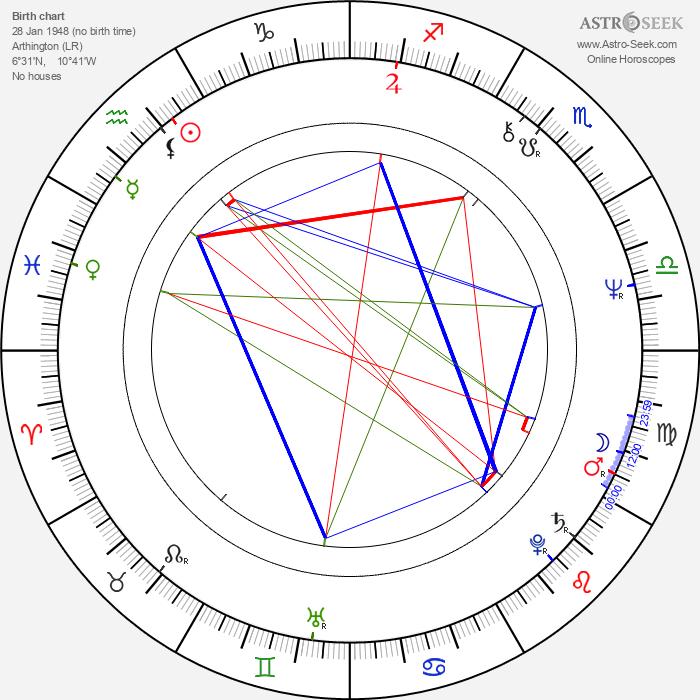 Charles Taylor - Astrology Natal Birth Chart