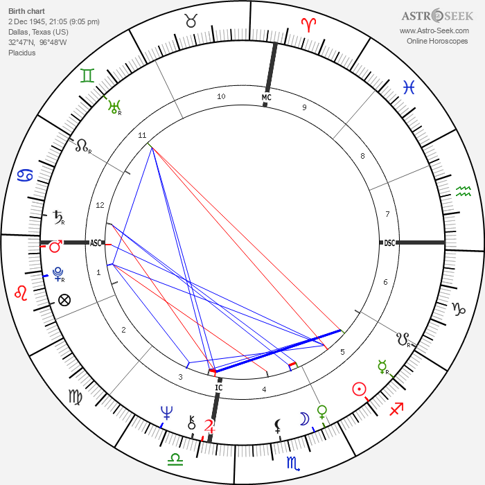 Charles 'Tex' Watson - Astrology Natal Birth Chart
