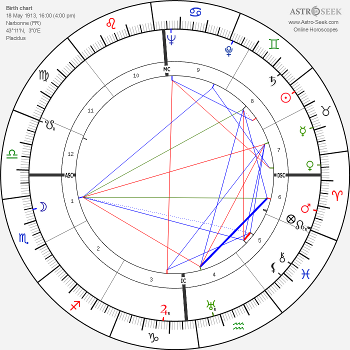 Charles Trénet - Astrology Natal Birth Chart
