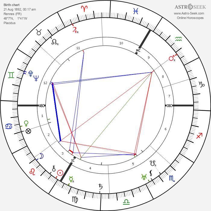 Charles Vanel - Astrology Natal Birth Chart