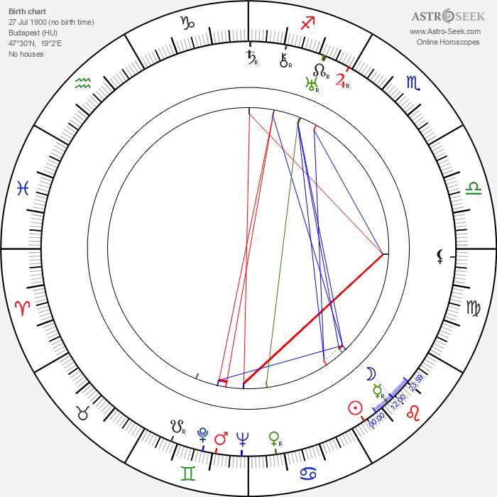 Charles Vidor - Astrology Natal Birth Chart