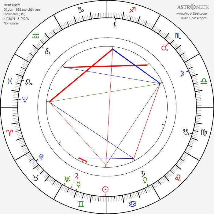 Charles Waddell Chesnutt Chesnutt - Astrology Natal Birth Chart