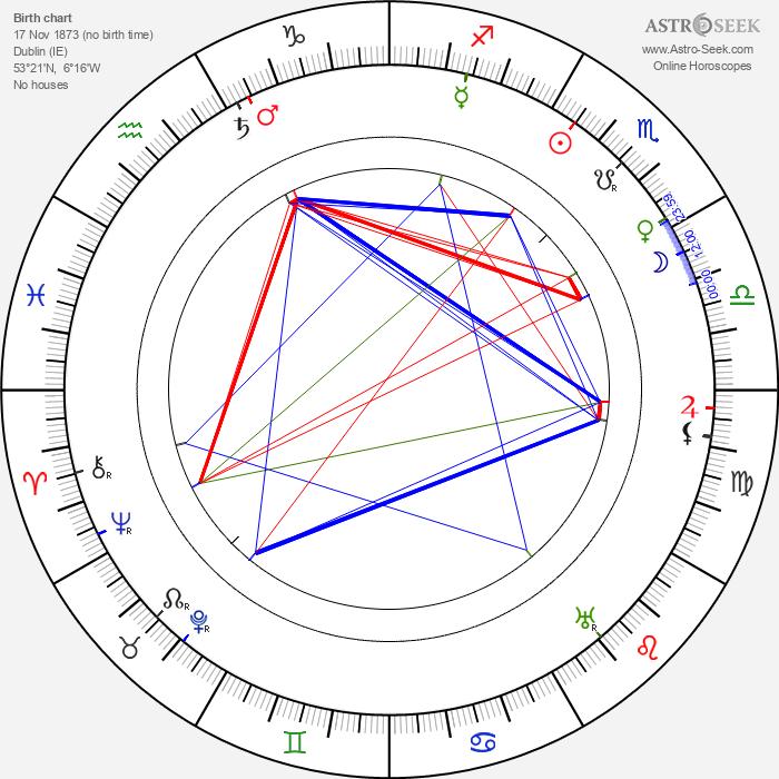 Charles Wellesley - Astrology Natal Birth Chart