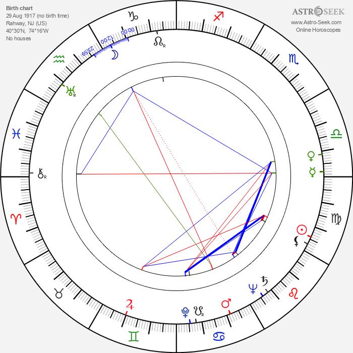 Charles White - Astrology Natal Birth Chart