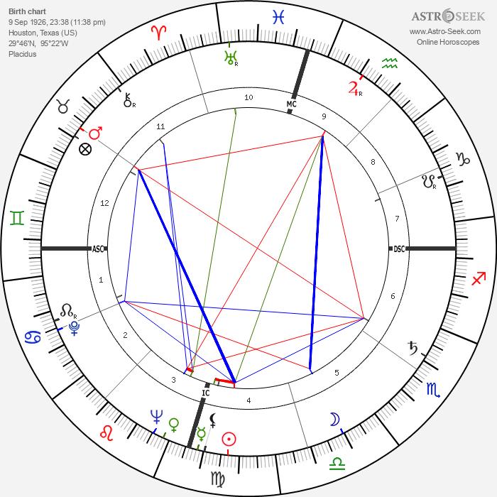 Charles William Duncan - Astrology Natal Birth Chart