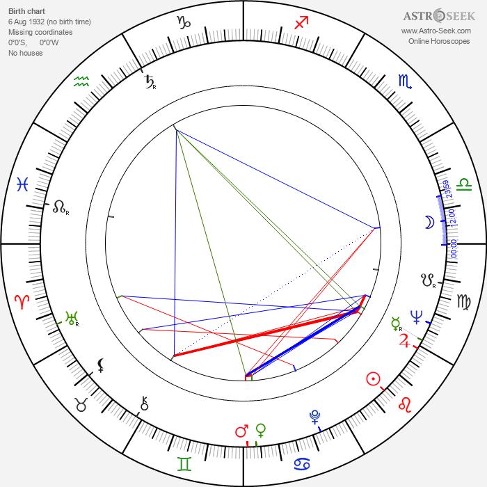 Charles Wood - Astrology Natal Birth Chart