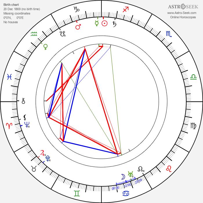 Charley Grapewin - Astrology Natal Birth Chart