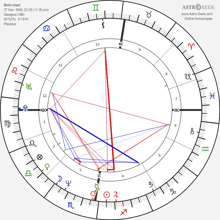 Charlie Burchill - Astrology Natal Birth Chart