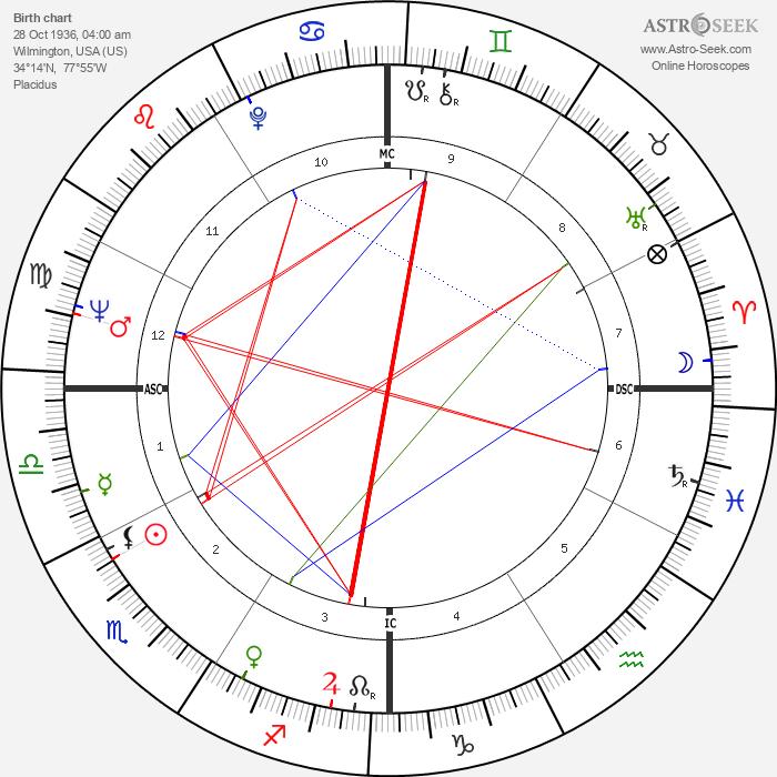 Charlie Daniels - Astrology Natal Birth Chart