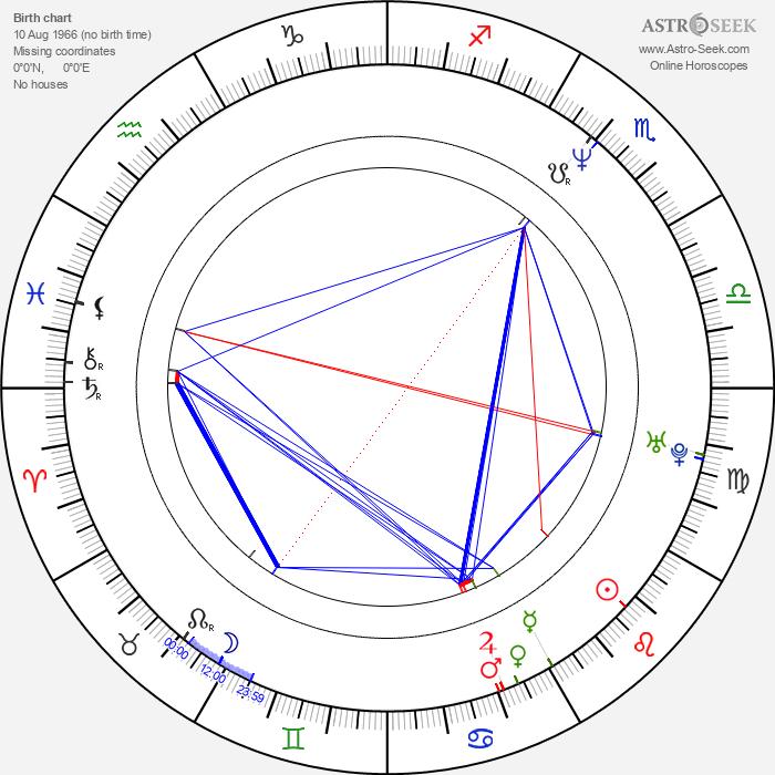 Charlie Dimmock - Astrology Natal Birth Chart