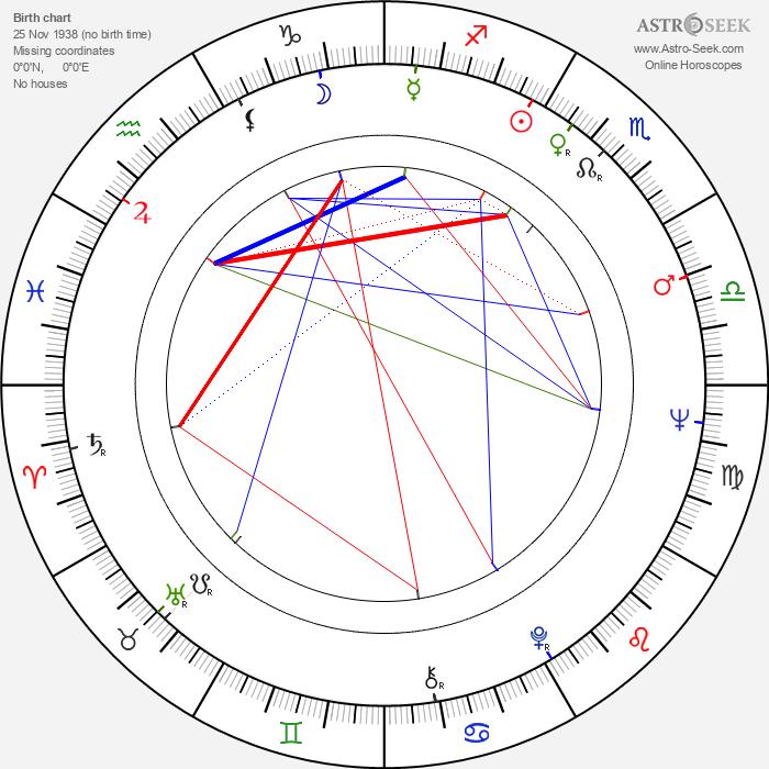 Charlie Holliday - Astrology Natal Birth Chart
