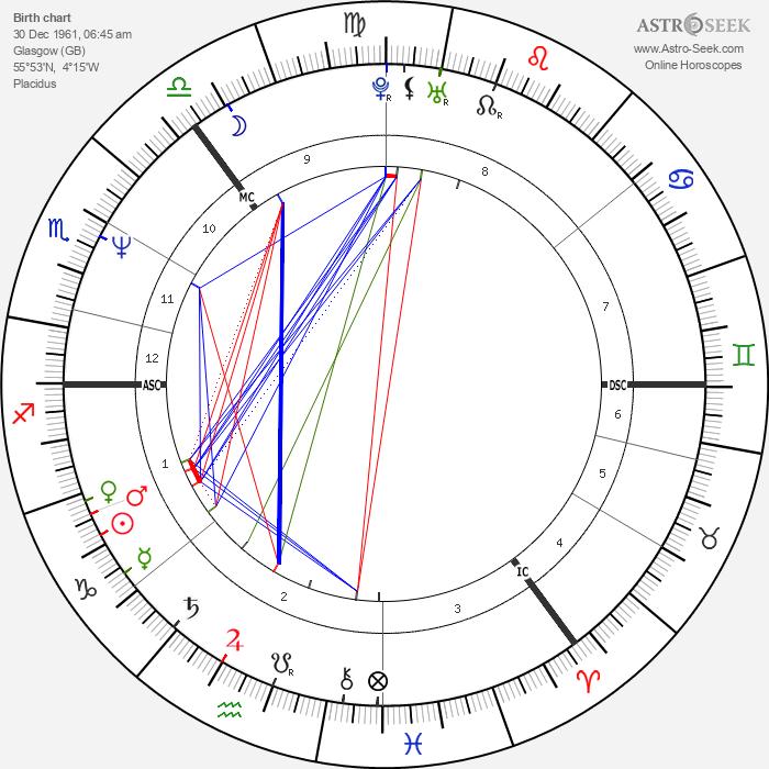Charlie Nicholas - Astrology Natal Birth Chart