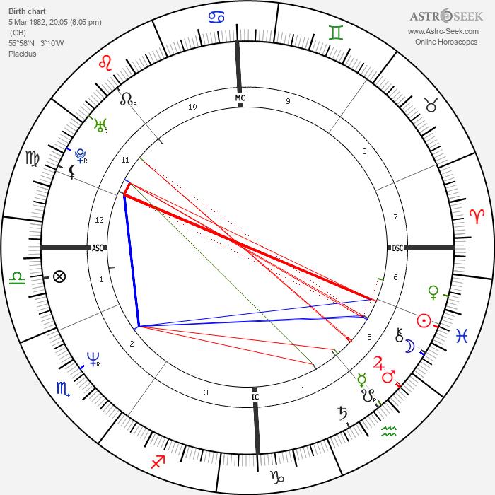 Charlie Reid - Astrology Natal Birth Chart